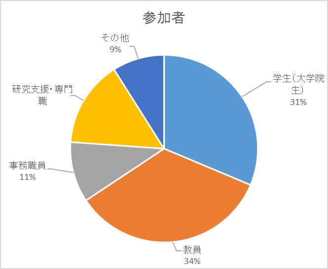 s3_graph1