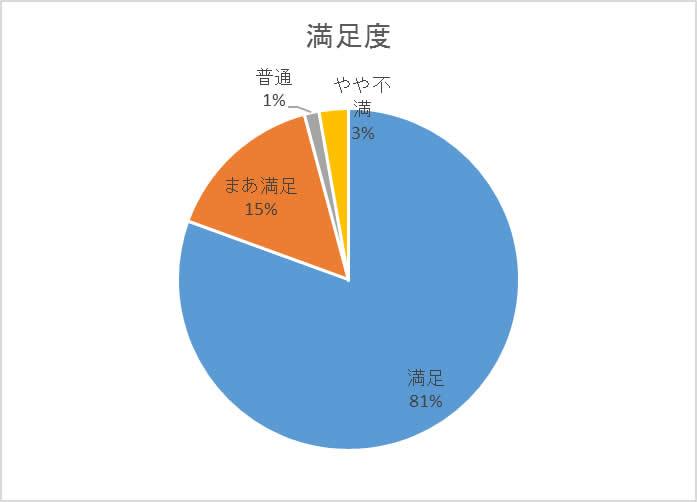 s3_graph2